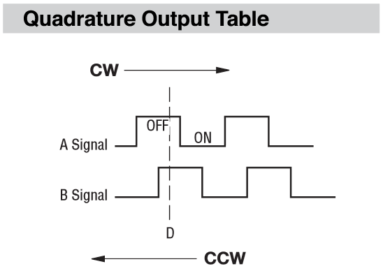 Reading Quadrature Code Rotary Encoders with Arduino – Sonoclast